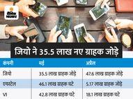 मई में जियो ने 35.5 लाख नए ग्राहक जोड़े, लेकिन एयरटेल के 46 लाख और वोडाफोन-आइडिया के 42.8 लाख ग्राहक घटे कंज्यूमर,Consumer - Money Bhaskar