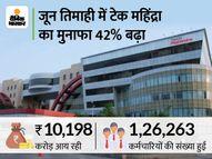 टेक महिंद्रा का मुनाफा 40% बढ़कर 1353 करोड़ रुपए हुआ, आय भी सालाना आधार पर 12% बढ़ी इकोनॉमी,Economy - Money Bhaskar