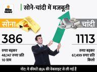 सोना 48,000 के पार निकला, चांदी में 1100 रुपए की तेजी कंज्यूमर,Consumer - Money Bhaskar