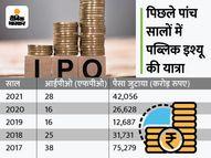 2021 में IPO से बनेगा रिकॉर्ड, कंपनियां दिसंबर तक 1 लाख करोड़ रुपए जुटा सकती हैं इकोनॉमी,Economy - Money Bhaskar