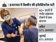 60+ वालों को अगले हफ्ते से लगेगा बूस्टर डोज, गंभीर मरीजों की बढ़ती संख्या को देखते हुए फैसला|विदेश,International - Money Bhaskar