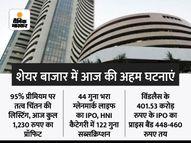 सेंसेक्स 209 अंक चढ़कर 52,653 पर बंद, 74 अंक उछलकर 15,783 पर रहा निफ्टी, निफ्टी के मेटल इंडेक्स में 5.02% का उछाल इकोनॉमी,Economy - Money Bhaskar