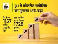 कोलगेट पामोलिव को जून तिमाही में 233 करोड़ रुपए का प्रॉफिट, बिक्री भी 12% बढ़ी इकोनॉमी,Economy - Money Bhaskar