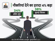 अगले दो महीनों में बढ़ेंगे फ्रेशर्स के लिए मौके, नौकरी देने का इरादा 7% बढ़ा इकोनॉमी,Economy - Money Bhaskar