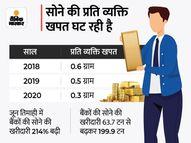 दूसरी लहर के बावजूद भी अप्रैल-जून में सोने की डिमांड 19% बढ़ी, प्री कोविड स्तर से मांग अभी कम कंज्यूमर,Consumer - Money Bhaskar