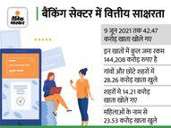 देश में डिजिटल इकोनॉमी को बढ़ावा मिला, वित्तीय साक्षरता गांव-गांव तक पहुंची इकोनॉमी,Economy - Money Bhaskar