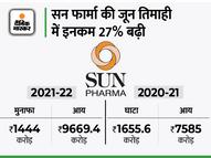 घाटे से मुनाफे में आई कंपनी, कोविड से जुड़ी दवाइयों की बिक्री से मिली अच्छी ग्रोथ कंज्यूमर,Consumer - Money Bhaskar