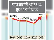 2020 में जिस कोरोना से 12वीं का रिजल्ट 5 साल में सबसे कमजोर रहा, उसी से इस बार सभी 13200 पास रतलाम,Ratlam - Money Bhaskar
