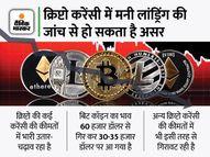 बिनांस कॉइन में ED ने शुरू की जांच, अधिकारियों को पूछताछ के लिए बुलाया इकोनॉमी,Economy - Money Bhaskar
