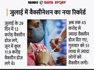10 ग्राफिक्स में समझिए देश में कैसा चल रहा है वैक्सीनेशन प्रोग्राम, दुनिया के मुकाबले अभी हम कहां पहुंचे? एक्सप्लेनर,Explainer - Money Bhaskar