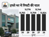 सेंसेक्स 66 पॉइंट गिरकर 52,586 पर बंद, निफ्टी भी 15800 के नीचे; सन फार्मा का शेयर 10% चढ़ा इकोनॉमी,Economy - Money Bhaskar