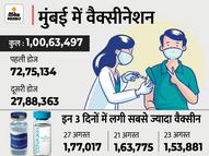 मुंबई एक करोड़ से ज्यादा लोगों का टीकाकरण करने वाला देश का पहला जिला बना, करीब 28 लाख लोगों को लगा दूसरा डोज मुंबई,Mumbai - Money Bhaskar