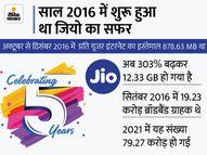 कंपनी का दावा-डेटा की कीमत 93% तक कम हुई, जियो के ब्रॉडबैंड यूजर्स 4 गुना बढ़े|टेक,Tech - Money Bhaskar