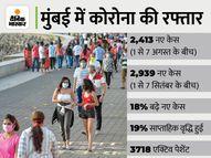 अगस्त की तुलना में सितंबर के पहले हफ्ते में कोरोना के 18% ज्यादा केस मिले, गणेश पंडालों में भक्तों की एंट्री बैन; नागपुर में दुकानों का समय बदला मुंबई,Mumbai - Money Bhaskar