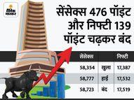 पहली बार सेंसेक्स 58700 और निफ्टी 17500 के पार बंद; IT और सरकारी बैंकों के शेयर्स ने भरी उड़ान|कंज्यूमर,Consumer - Money Bhaskar