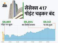 सेंसेक्स ने रचा इतिहास, पहली बार 59200 और निफ्टी 17600 के पार; वोडा-आइडिया का शेयर 27% बढ़ा|कंज्यूमर,Consumer - Money Bhaskar