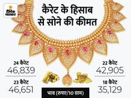 47 हजार से नीचे आया सोना, बीते 1 साल में 9 हजार से ज्यादा सस्ता हुआ; चांदी भी 63 हजार के नीचे आई|कंज्यूमर,Consumer - Money Bhaskar