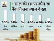 फिक्स्ड डिपॉजिट कराने का बना रहे हैं प्लान तो पहले यहां जान लें कहां निवेश करने पर मिलेगा ज्यादा ब्याज कंज्यूमर,Consumer - Money Bhaskar