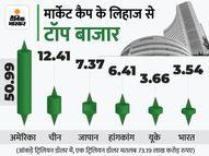 मार्केट कैप के लिहाज से भारतीय शेयर बाजार छठें नंबर पर, फ्रांस को पीछे छोड़ा इकोनॉमी,Economy - Money Bhaskar