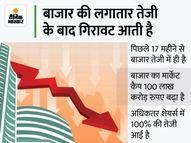 शेयर बाजार में 15 से 20% की आ सकती है गिरावट, कंपनियों के शेयर अब तक के महंगे लेवल पर इकोनॉमी,Economy - Money Bhaskar
