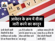 अमेरिका में पढ़ाई के बाद नौकरी पाना फिर हुआ आसान, H1-B वीजा नियम में बदलाव का पुराना प्रस्ताव खारिज इकोनॉमी,Economy - Money Bhaskar