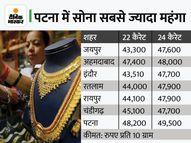 दिल्ली में दो दिन में 1,621 रुपए घटे सोने के दाम, 45,207 रुपए प्रति 10 ग्राम पर आया कंज्यूमर,Consumer - Money Bhaskar