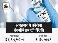 सितंबर के 19 दिनों में अगस्त के मुकाबले लगे 1.10 लाख ज्यादा टीके, यही रफ्तार रही तो पहली डोज का 100% लक्ष्य दूर नहीं|देश,National - Money Bhaskar
