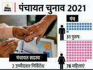 पटना के पालीगंज में बिना प्रचार के मिल गई 5 साल की जिम्मेदारी, 31 पुरुष और 78 महिलाएं निर्विरोध विजयी बिहार,Bihar - Money Bhaskar