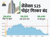ऊपरी स्तरों से सेंसेक्स 813 पॉइंट और निफ्टी 261 पॉइंट फिसला, मेटल शेयर्स की चमक फीकी पड़ी कंज्यूमर,Consumer - Money Bhaskar