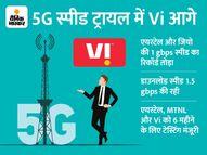 कंपनी ने 5G टेस्टिंग में 3.7 GB/सेकेंड स्पीड हासिल की, भारत में दूसरे टेलीकॉम कंपनी से सबसे तेज|टेक & ऑटो,Tech & Auto - Money Bhaskar