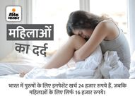 क्या दवा और उपचार की खुराक सिर्फ पुरुषों को ध्यान में रखते हुए बनाई गई है? हेल्थ एंड फिटनेस,Health & Fitness - Money Bhaskar