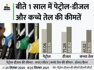 3 साल के रिकॉर्ड हाई पर पहुंचा कच्चा तेल, आने वाले दिनों में पेट्रोल-डीजल के भी बढ़ सकते हैं दाम|कंज्यूमर,Consumer - Money Bhaskar