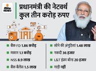शेयर बाजार में पैसा नहीं लगाते PM; बैंक में है लगभग दो करोड़ की एफडी|इकोनॉमी,Economy - Money Bhaskar