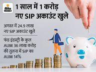 एक साल में 1 करोड़ से ज्यादा SIP अकाउंट खुले, अब तक 4.3 करोड़; जुलाई में इंडस्ट्री ने 13700 करोड़ रुपए जुटाए|कंज्यूमर,Consumer - Money Bhaskar