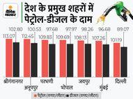 आज फिर महंगा हुआ डीजल, राजस्थान में 102.80 रुपए लीटर पर पहुंचा|कंज्यूमर,Consumer - Money Bhaskar