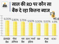 रिकरिंग डिपॉजिट कराने का बना रहे हैं प्लान तो पहले यहां जान लें कौन-सा बैंक दे रहा ज्यादा ब्याज|कंज्यूमर,Consumer - Money Bhaskar