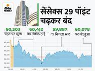 सेंसेक्स 60000 और निफ्टी 17850 के ऊपर बंद; ऑटो, रियल्टी शेयर्स का मिला सपोर्ट; मारुति 6% से ज्यादा उछला|कंज्यूमर,Consumer - Money Bhaskar