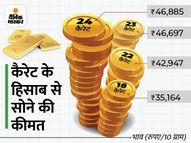 बीते दिनों की गिरावट के बाद फिर 47 हजार के करीब पहुंचा सोना, दीवाली तक 49 हजार तक जा सकता है|पर्सनल फाइनेंस,Personal Finance - Money Bhaskar