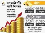 इस हफ्ते बढ़ी सोने-चांदी की चमक, सोना 47 और चांदी 61 हजार पर पहुंची|पर्सनल फाइनेंस,Personal Finance - Money Bhaskar