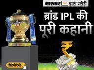 IPL में नए सिरे से लगेगी प्रसारण अधिकारों की बोली, क्या इसके बाद क्रिकेट की ये लीग दुनिया में टॉप पर होगी, जानें सबकुछ|एक्सप्लेनर,Explainer - Money Bhaskar