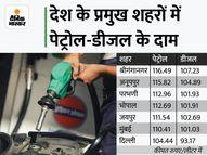 लगातार 7वें दिन बढ़े पेट्रोल-डीजल के दाम, 11 दिनों में ही पेट्रोल 2.80 और डीजल 3.30 रुपए महंगा हुआ|पर्सनल फाइनेंस,Personal Finance - Money Bhaskar