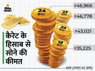 हफ्ते के पहले कारोबारी दिन सस्ता हुआ सोना, चांदी 295 रुपए महंगी होकर 61,375 रुपए पर पहुंची|पर्सनल फाइनेंस,Personal Finance - Money Bhaskar