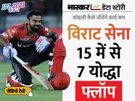ऐसे कैसे जीतेंगे वर्ल्ड कप? विराट टीम के आधे खिलाड़ी IPL में फ्लॉप, पंड्या-भुवनेश्वर का फॉर्म कैप्टन कोहली के लिए सबसे बड़ा सिरदर्द|एक्सप्लेनर,Explainer - Money Bhaskar