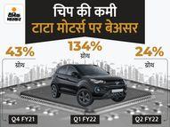 कंपनी पर नहीं पड़ा चिप की कमी का असर, जुलाई-सितंबर तिमाही में ग्लोबल सेल 24% बढ़ी टेक & ऑटो,Tech & Auto - Money Bhaskar