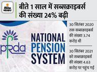 नेशनल पेंशन सिस्टम से बीते एक साल में जुड़े 97 लाख लोग, सब्सक्राइबर्स की संख्या बढ़कर 4.63 करोड़ हुई|पर्सनल फाइनेंस,Personal Finance - Money Bhaskar