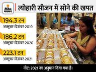 त्योहारों में बिक सकता है 223 टन सोना, ये कोरोना-पूर्व स्तर से भी 15 फीसदी ज्यादा|पर्सनल फाइनेंस,Personal Finance - Money Bhaskar