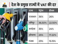 पेट्रोलियम डीलर्स एसोसिएशन अध्यक्ष बोले- सर्दियों में बढ़ेगी ग्लोबल डिमांड, राजस्थान में दिखेगा सबसे ज्यादा असर|पर्सनल फाइनेंस,Personal Finance - Money Bhaskar