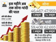 फिर 48 हजार के करीब पहुंचा सोना, चांदी भी 62,693 रुपए पर पहुंची|पर्सनल फाइनेंस,Personal Finance - Money Bhaskar