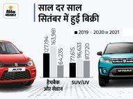 देश में SUV बनी लोगों की पहली पसंद, हैचबैक और सेडान जैसी कार नहीं खरीदना चाहते ग्राहक टेक & ऑटो,Tech & Auto - Money Bhaskar