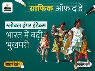 भुखमरी की रैंकिंग में नेपाल से 24 और पाकिस्तान से 9 पायदान नीचे भारत; अफगानिस्तान के बेहद करीब|DB ओरिजिनल,DB Original - Money Bhaskar